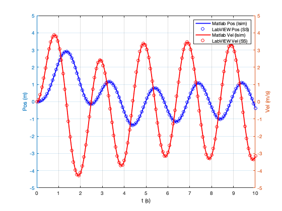 Simulation of mass-spring-damper system in Matlab (lsim) and LabVIEW (state-space implementation)