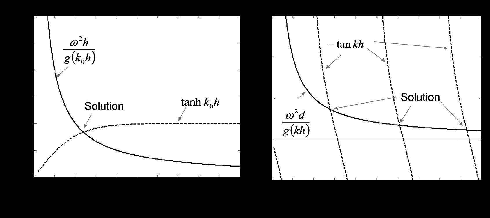Dispersion equations