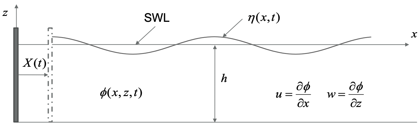 Wavemaker boundary conditions