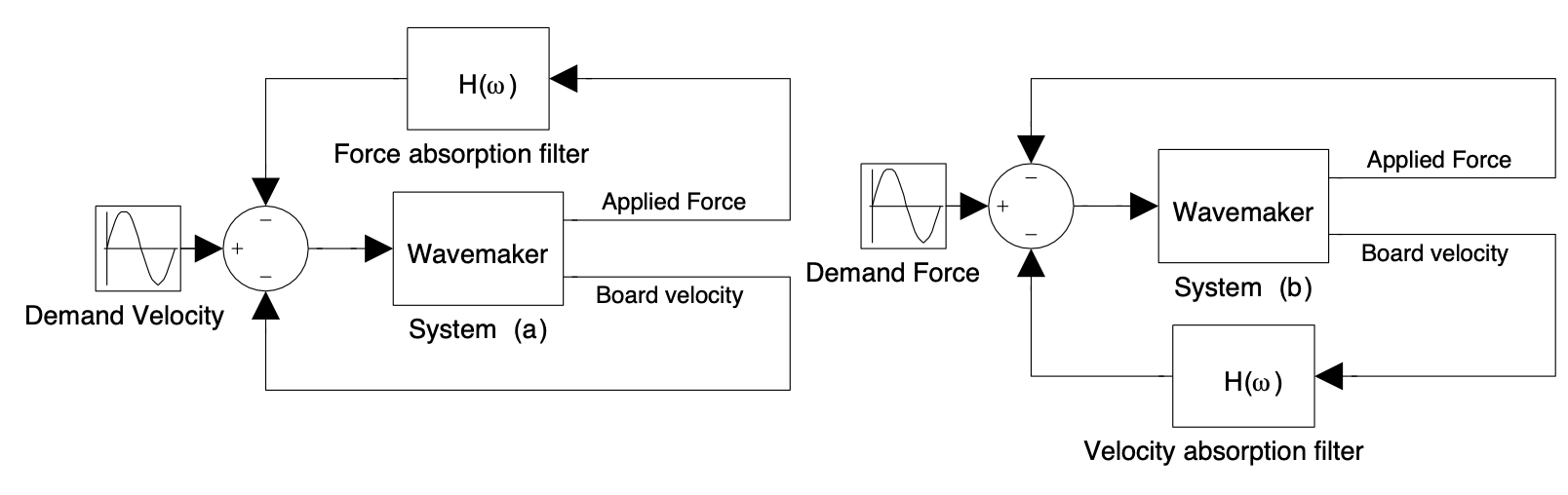 Force-control for absorbing wave maker