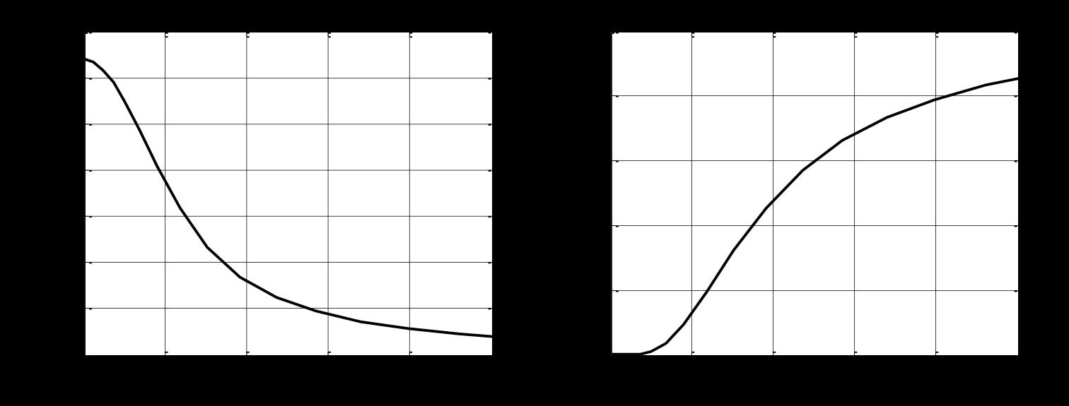 Wave maker hydrodynamic coefficient