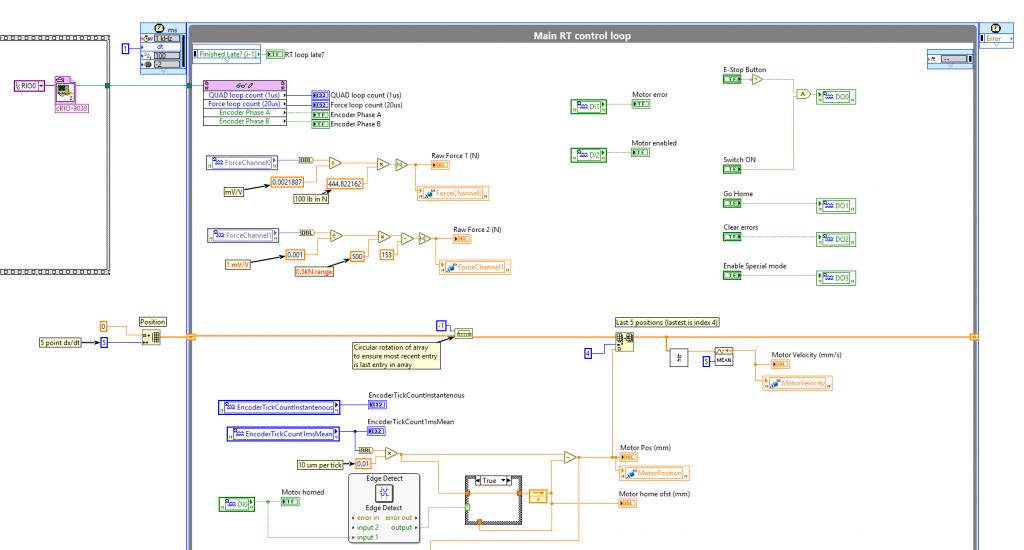 Main real-time control loop