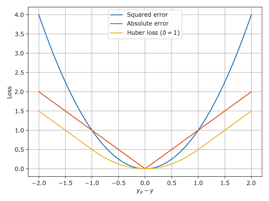 Figure 2: Squared, absolute and Huber loss functions.