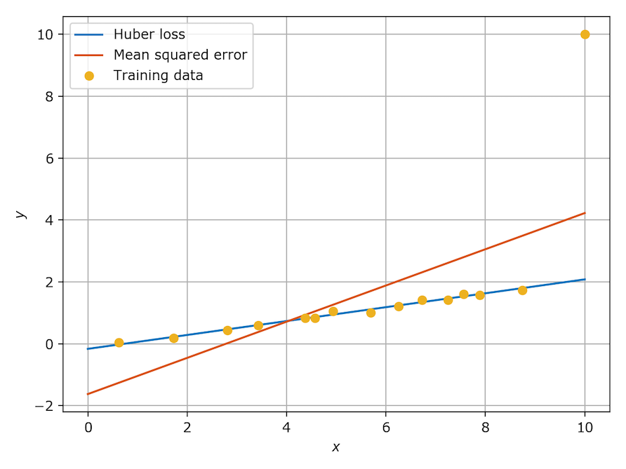Figure 1: Model prediction with outlier in training data. Comparison of Huber loss and MSE.