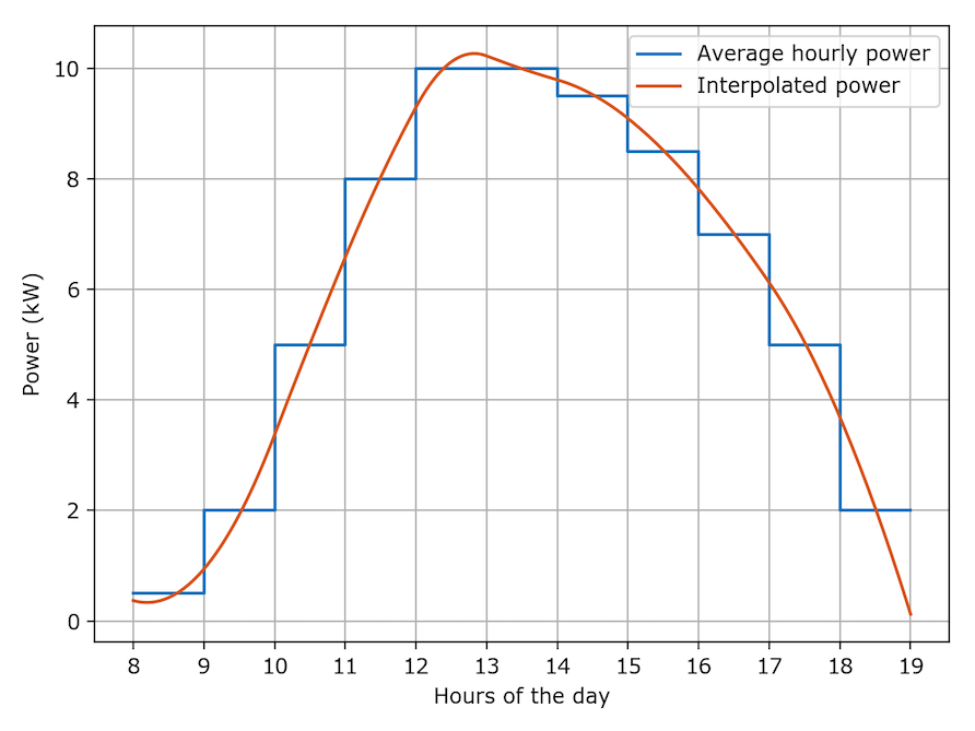 Blog: Function interpolation with known piecewise averages