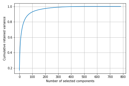 Cumulative retained variance as a function of number of principal components selected.