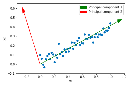 Principal components of two features dataset.
